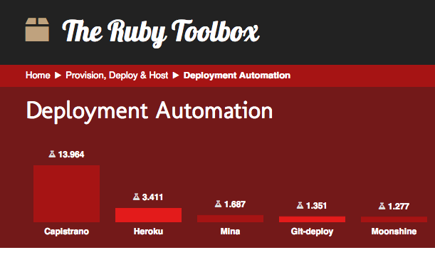 Ruby Toolbox - Deployment automation